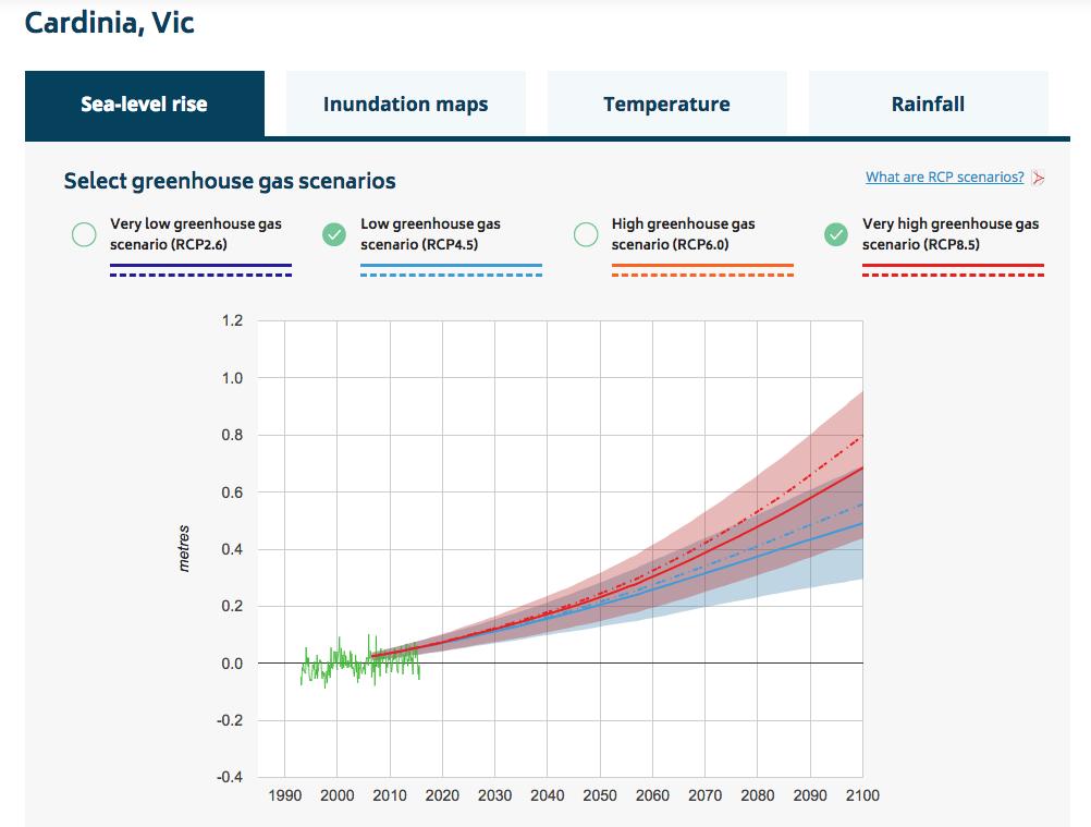 Source: https://coastadapt.com.au/sea-level-rise-information-all-australian-coastal-councils